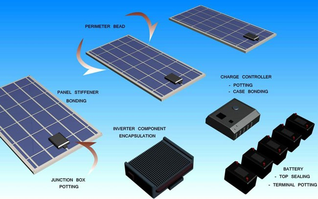 Solar Panel Component Potting and Encapsulation | EXACT Dispensing