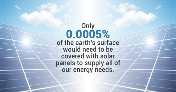 FAQs About Solar Panels